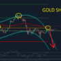 Gold Korrektur bei 2000$ – Trading Strategie